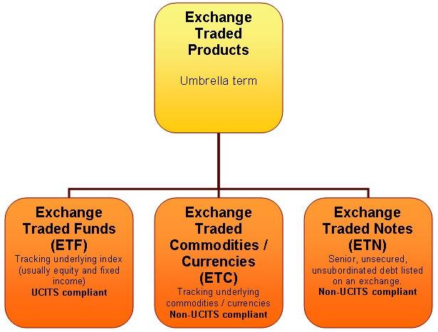 82604f8fac Di seguito alcuni ETF, ETC ed ETN sull'oro o correlati all'oro quotati in Borsa  Italiana che risultano più tradati e quindi più liquidi e facili da tradare.